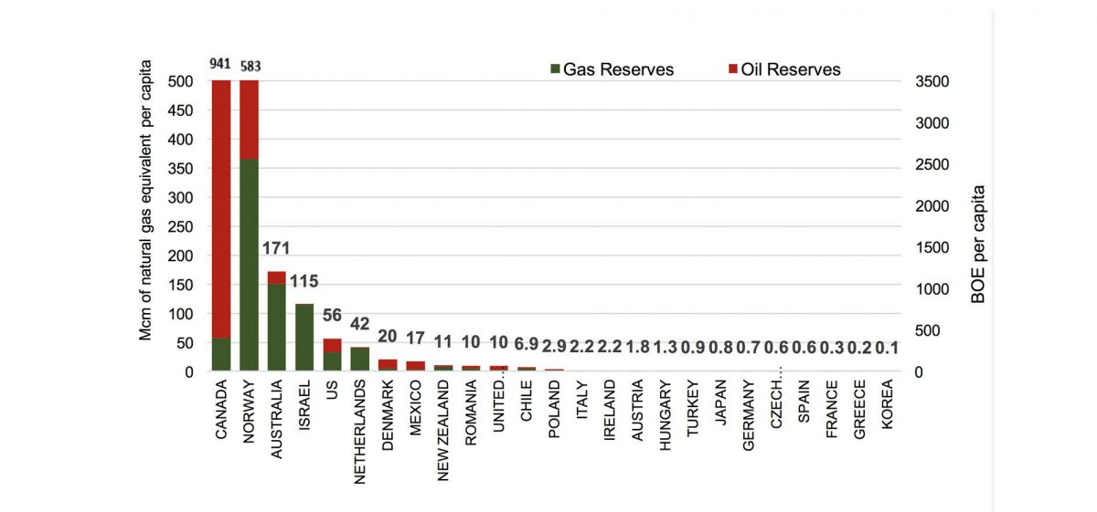 Energy Reserves per Capita in OECD Mcm/BBOE, OECD* countries