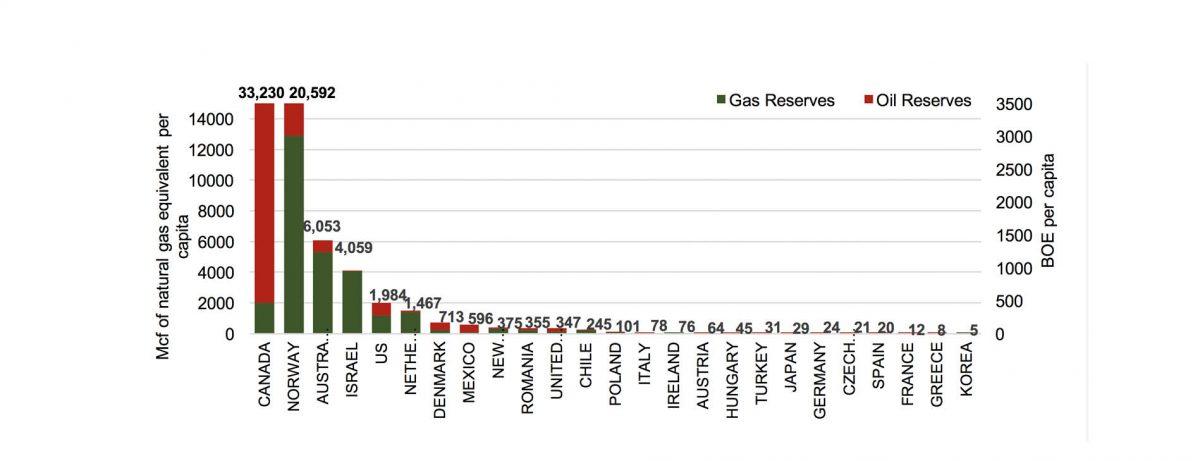 ENERGY RESERVES PER CAPITA IN OECD Mcf/BBOE, OECD* countries 2