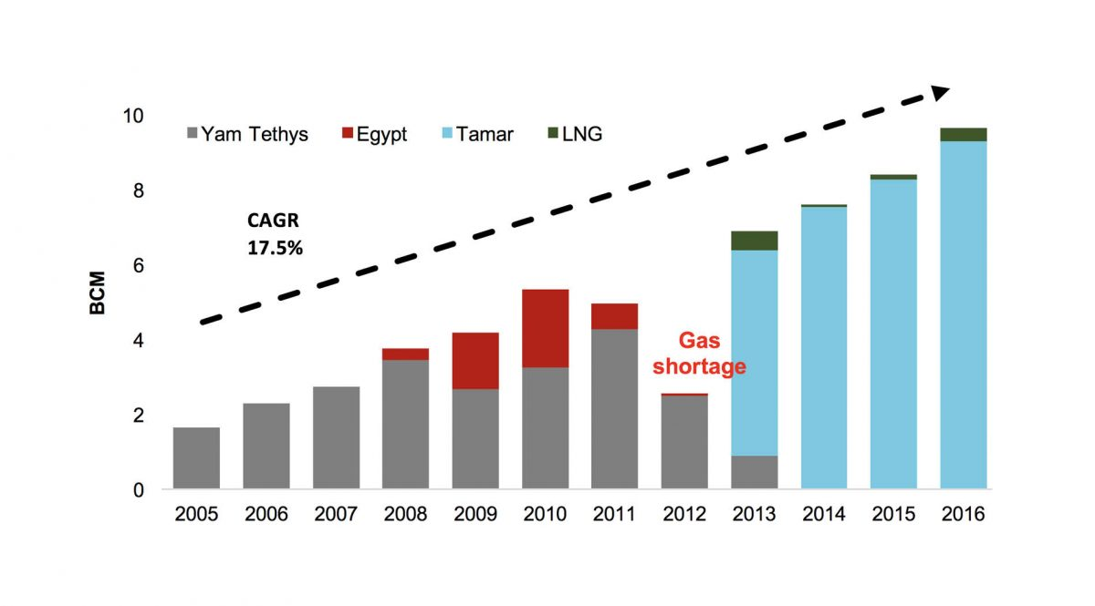 ISRAEL NATURAL GAS CONSUMPTION BY GAS SUPPLIER, 2005-2016 (BCM)