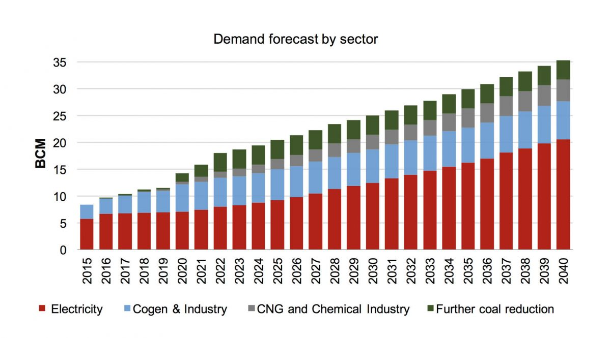GAS DEMAND FORECAST* 2015-2040 In BCM